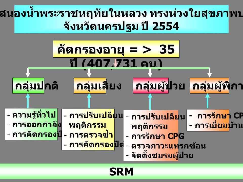 คัดกรองอายุ = > 35 ปี (407,731 คน)