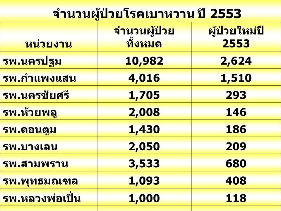 จำนวนผู้ป่วยโรคเบาหวาน ปี 2553