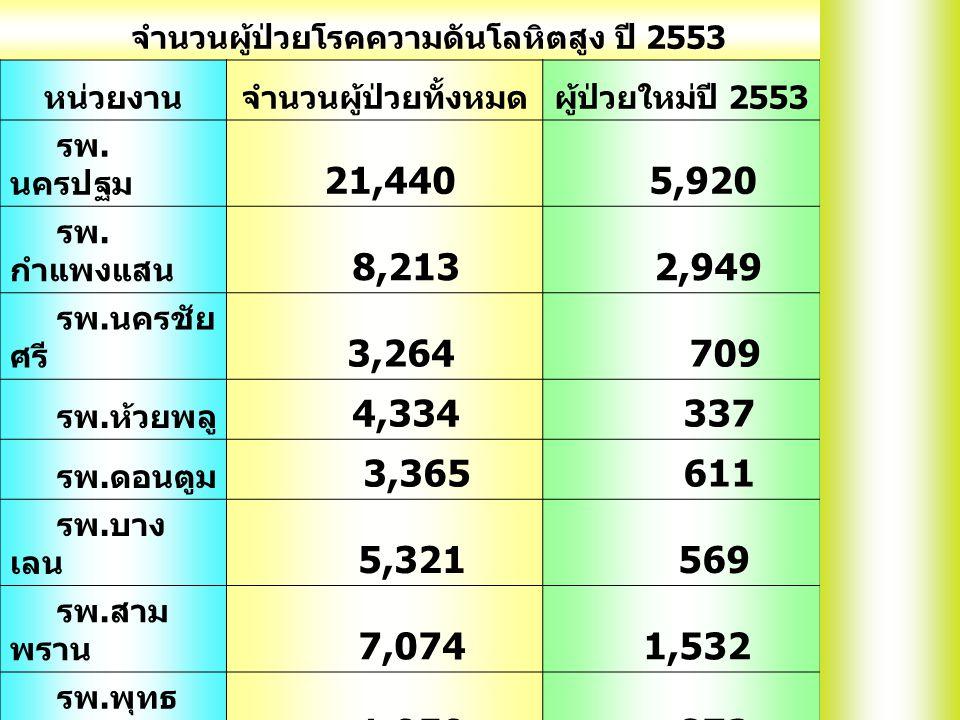 จำนวนผู้ป่วยโรคความดันโลหิตสูง ปี 2553