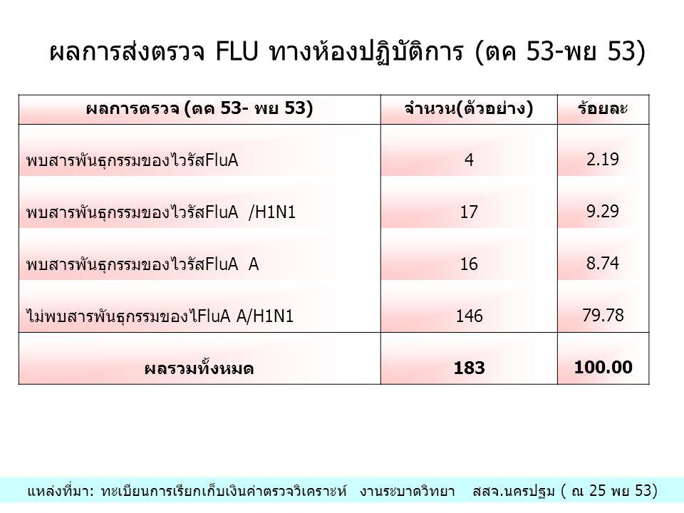 ผลการส่งตรวจ FLU ทางห้องปฏิบัติการ (ตค 53-พย 53)