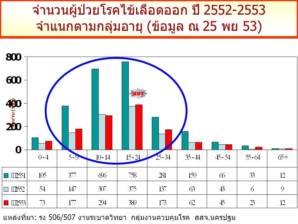 จำนวนผู้ป่วยโรคไข้เลือดออก ปี 2552-2553