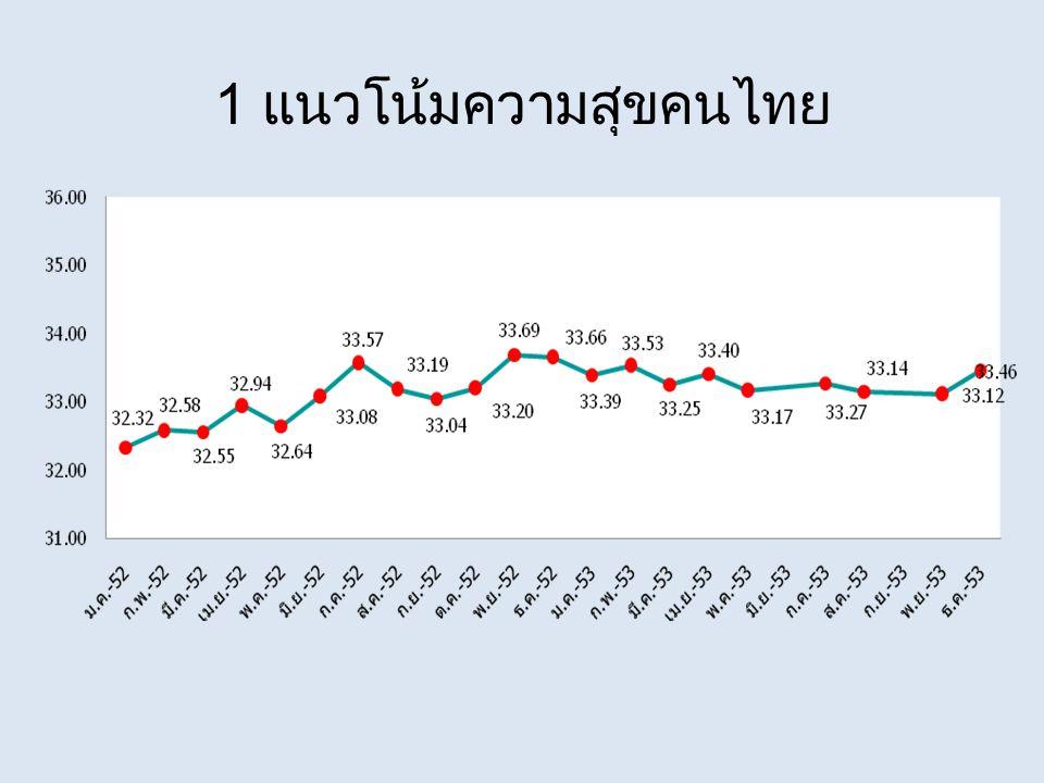 1 แนวโน้มความสุขคนไทย