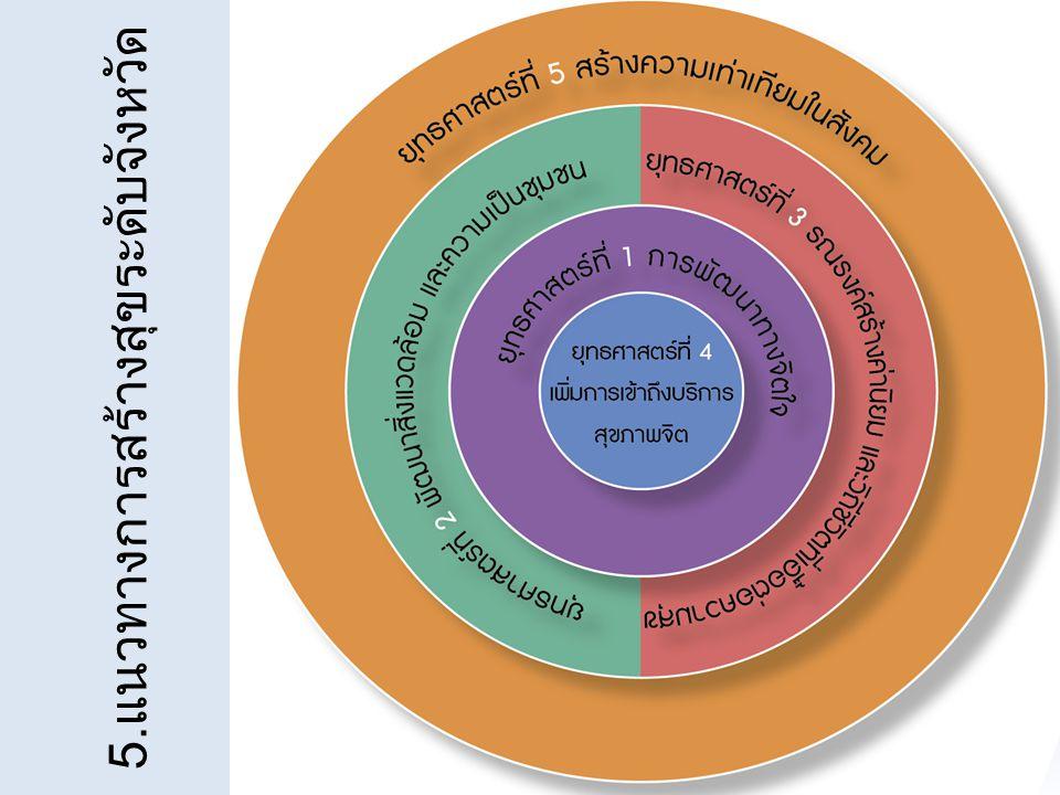 5.แนวทางการสร้างสุขระดับจังหวัด