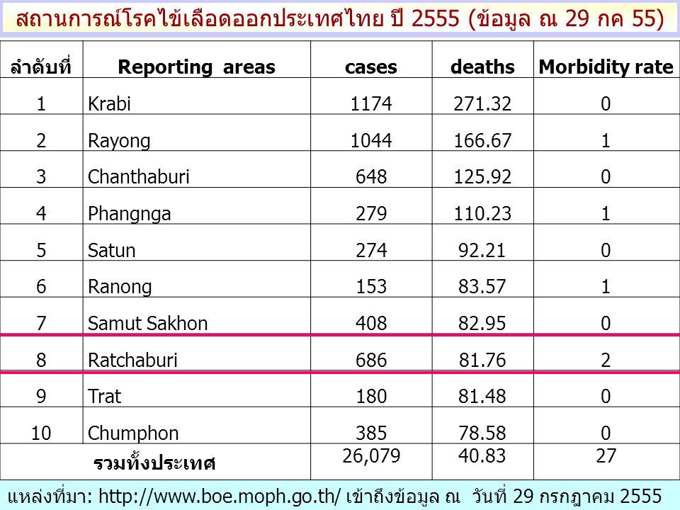 สถานการณ์โรคไข้เลือดออกประเทศไทย ปี 2555 (ข้อมูล ณ 29 กค 55)