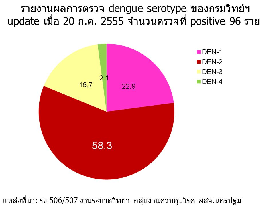รายงานผลการตรวจ dengue serotype ของกรมวิทย์ฯ update เมื่อ 20 ก. ค