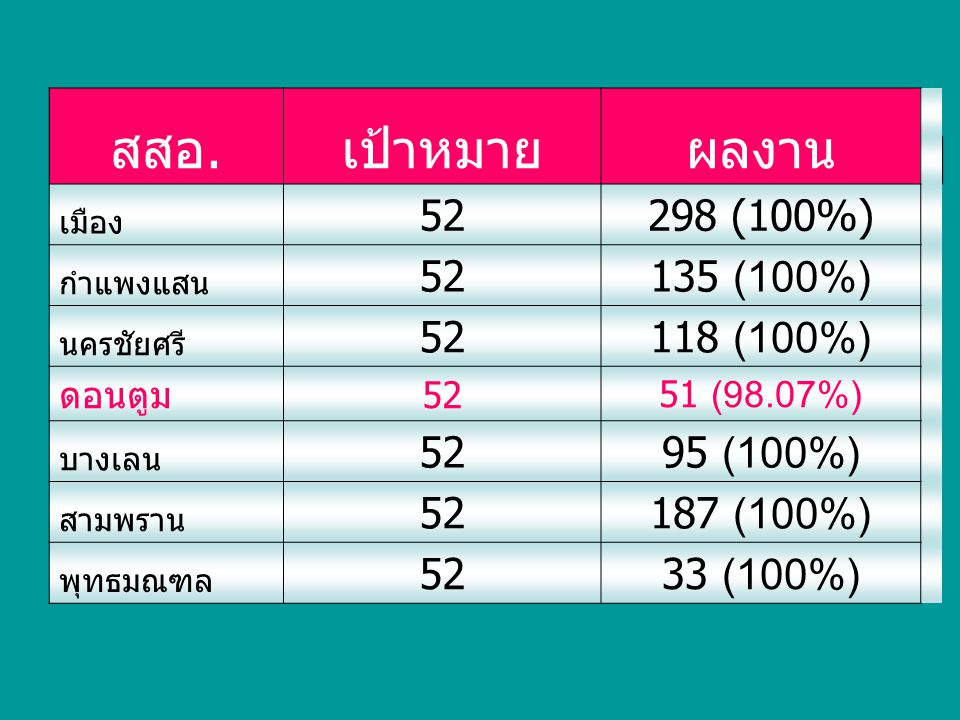 สสอ. เป้าหมาย ผลงาน 298 (100%) 52 135 (100%) 118 (100%) 95 (100%)