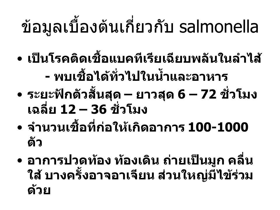 ข้อมูลเบื้องต้นเกี่ยวกับ salmonella