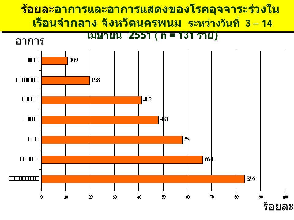 ร้อยละอาการและอาการแสดงของโรคอุจจาระร่วงในเรือนจำกลาง จังหวัดนครพนม ระหว่างวันที่ 3 – 14 เมษายน 2551 ( n = 131 ราย)