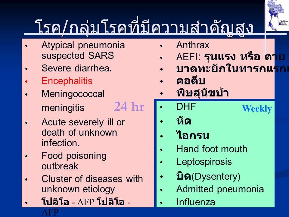โรค/กลุ่มโรคที่มีความสำคัญสูง