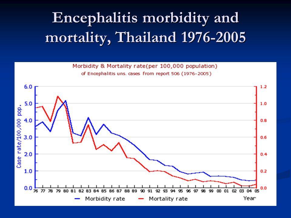 Encephalitis morbidity and mortality, Thailand 1976-2005