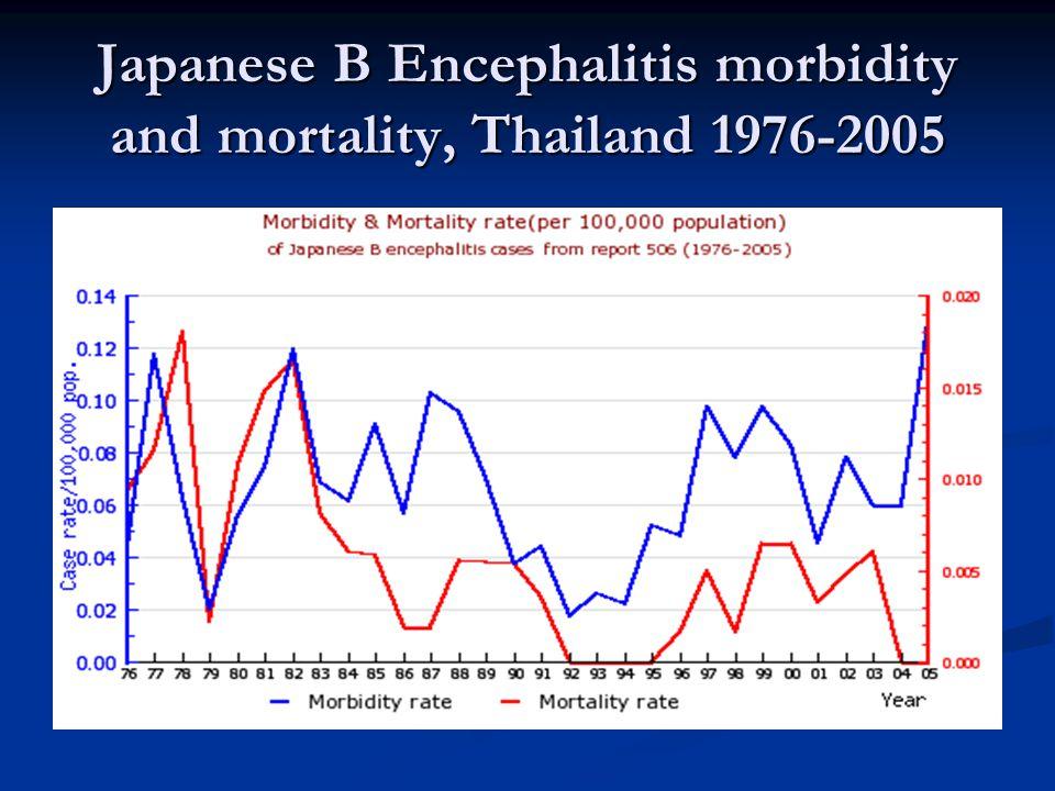 Japanese B Encephalitis morbidity and mortality, Thailand 1976-2005