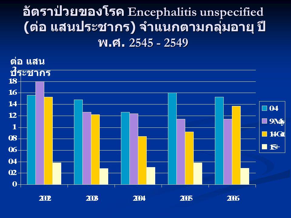อัตราป่วยของโรค Encephalitis unspecified (ต่อ แสนประชากร) จำแนกตามกลุ่มอายุ ปี พ.ศ. 2545 - 2549