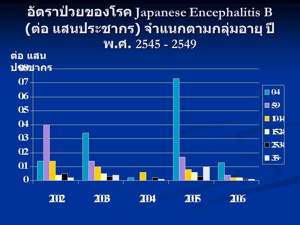 อัตราป่วยของโรค Japanese Encephalitis B (ต่อ แสนประชากร) จำแนกตามกลุ่มอายุ ปี พ.ศ. 2545 - 2549