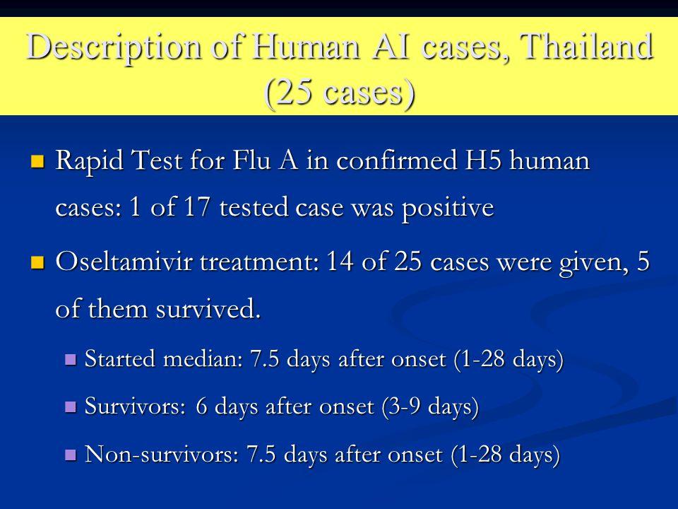 Description of Human AI cases, Thailand (25 cases)