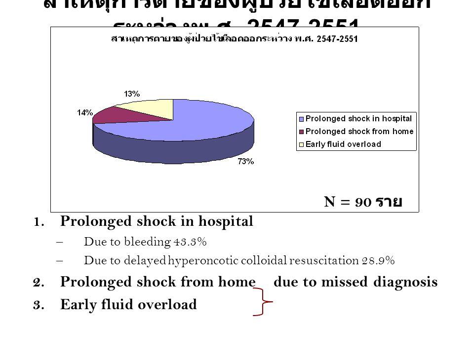 สาเหตุการตายของผู้ป่วยไข้เลือดออกระหว่างพ.ศ. 2547-2551