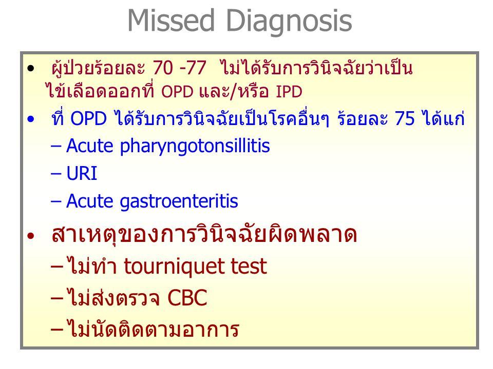 Missed Diagnosis ไม่ทำ tourniquet test ไม่ส่งตรวจ CBC