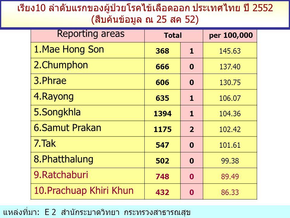 เรียง10 ลำดับแรกของผู้ป่วยโรคไข้เลือดออก ประเทศไทย ปี 2552 (สืบค้นข้อมูล ณ 25 สค 52)