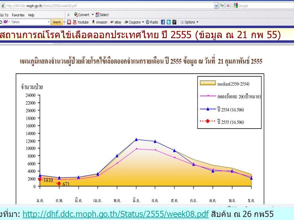สถานการณ์โรคไข้เลือดออกประเทศไทย ปี 2555 (ข้อมูล ณ 21 กพ 55)