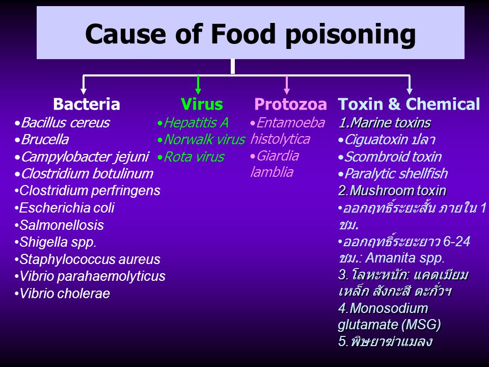 Cause of Food poisoning