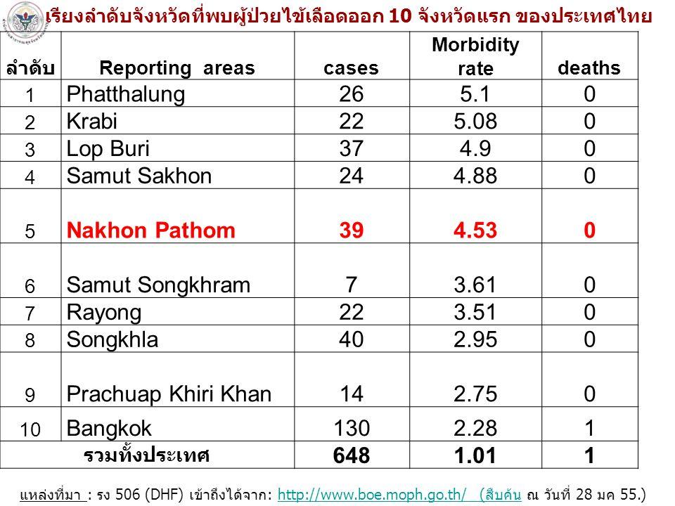Phatthalung 26 5.1 Krabi 22 5.08 Lop Buri 37 4.9 Samut Sakhon 24 4.88