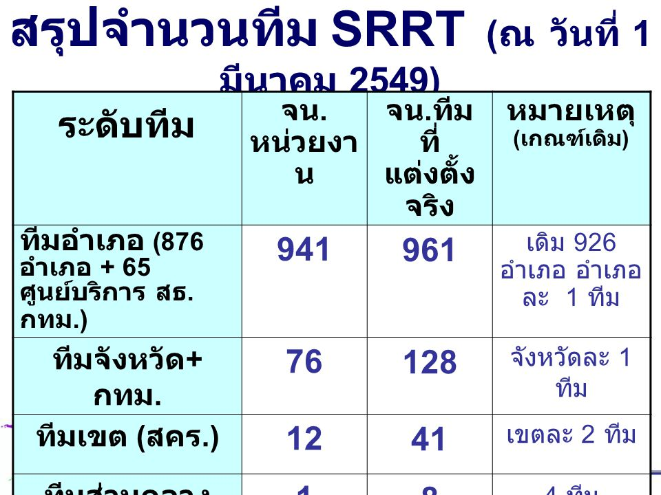 สรุปจำนวนทีม SRRT (ณ วันที่ 1 มีนาคม 2549)