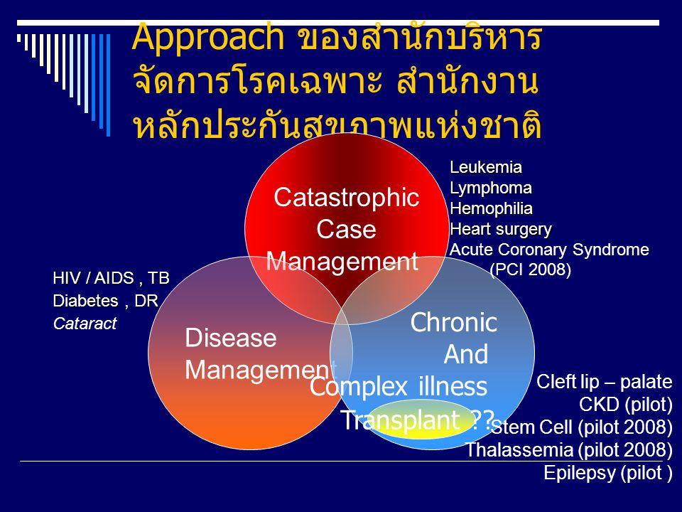 Approach ของสำนักบริหารจัดการโรคเฉพาะ สำนักงานหลักประกันสุขภาพแห่งชาติ