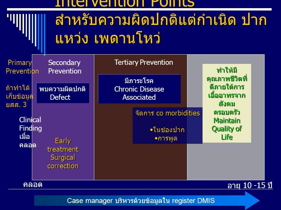 Disease Management Intervention Points สำหรับความผิดปกติแต่กำเนิด ปากแหว่ง เพดานโหว่