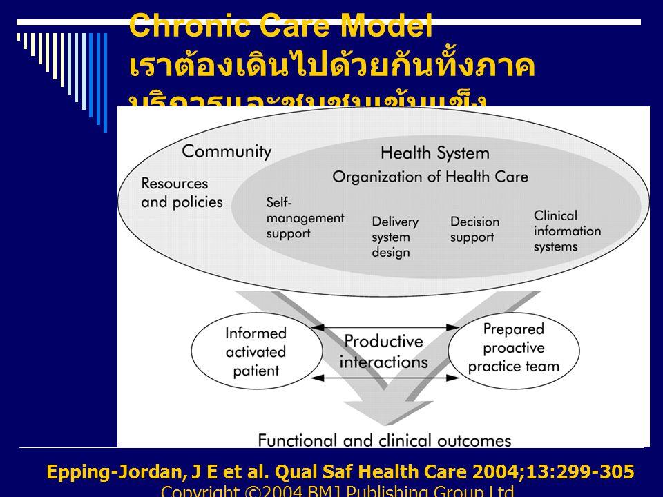 Chronic Care Model เราต้องเดินไปด้วยกันทั้งภาคบริการและชุมชนเข้มแข็ง