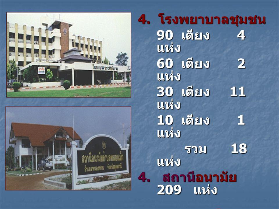 4. โรงพยาบาลชุมชน 90 เตียง 4 แห่ง. 60 เตียง 2 แห่ง. 30 เตียง 11 แห่ง. 10 เตียง 1 แห่ง.
