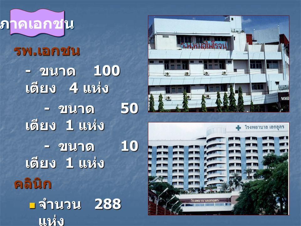 ภาคเอกชน รพ.เอกชน - ขนาด 100 เตียง 4 แห่ง - ขนาด 50 เตียง 1 แห่ง