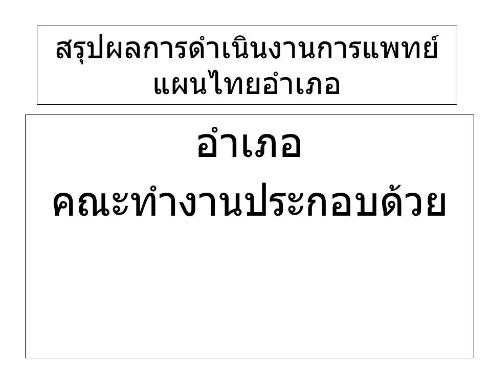 สรุปผลการดำเนินงานการแพทย์แผนไทยอำเภอ