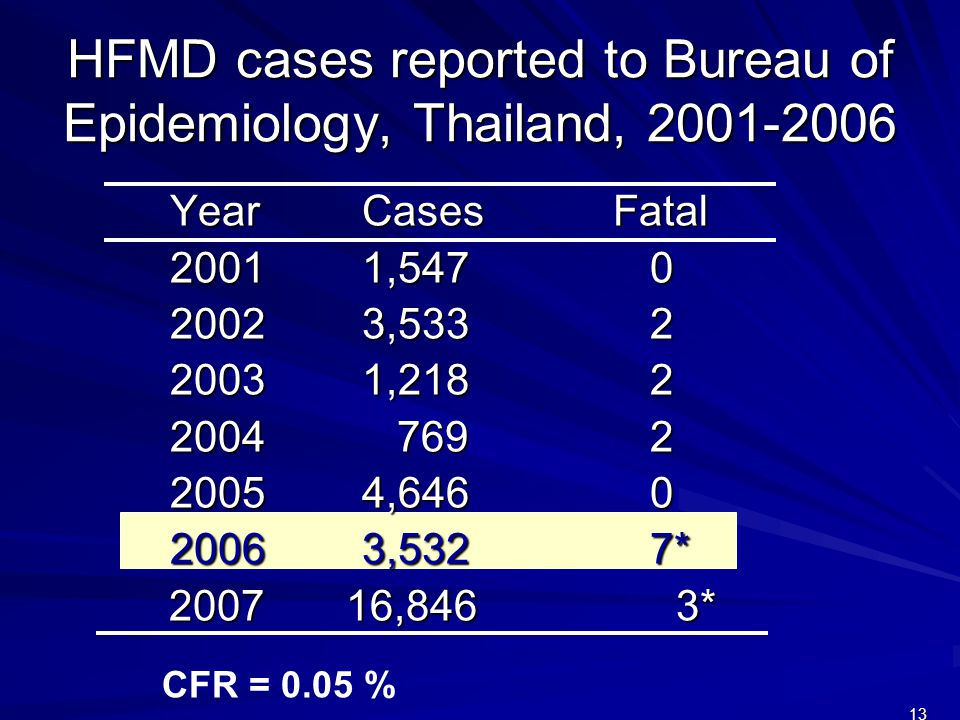 HFMD cases reported to Bureau of Epidemiology, Thailand, 2001-2006