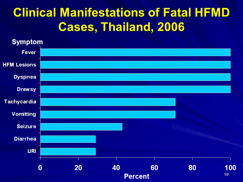 Clinical Manifestations of Fatal HFMD Cases, Thailand, 2006
