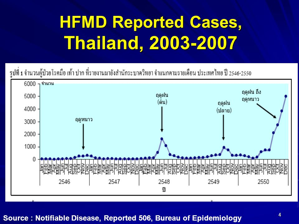 HFMD Reported Cases, Thailand, 2003-2007