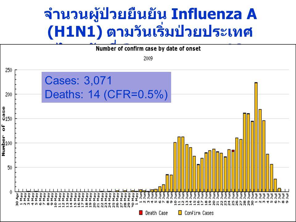 จำนวนผู้ป่วยยืนยัน Influenza A (H1N1) ตามวันเริ่มป่วยประเทศไทย วันที่ 3 พฤษภาคม – 10 กรกฎาคม 2552