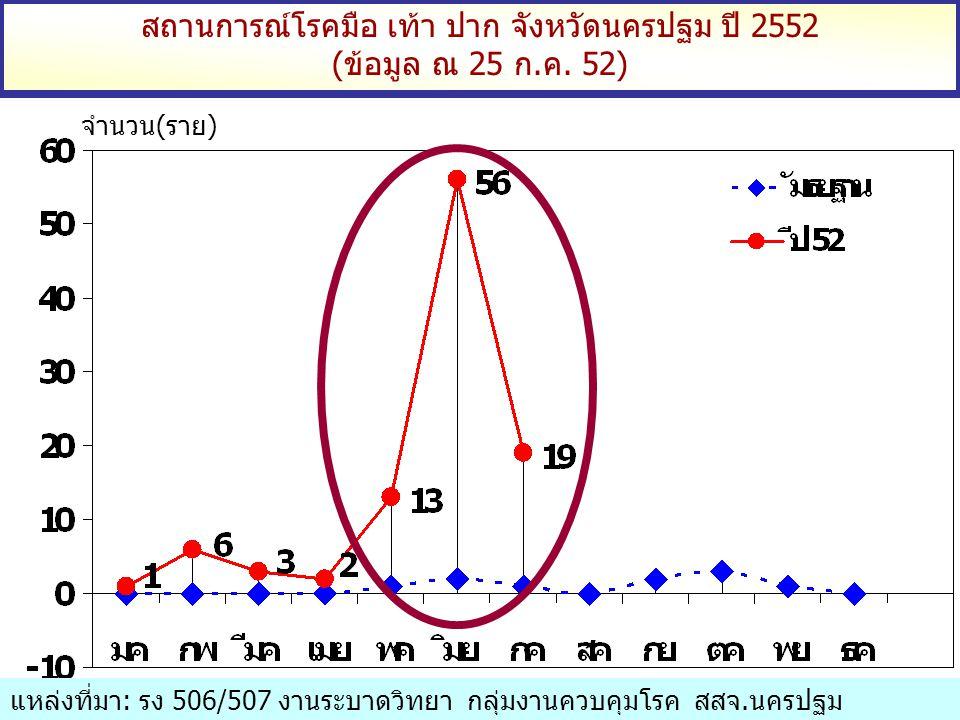 สถานการณ์โรคมือ เท้า ปาก จังหวัดนครปฐม ปี 2552
