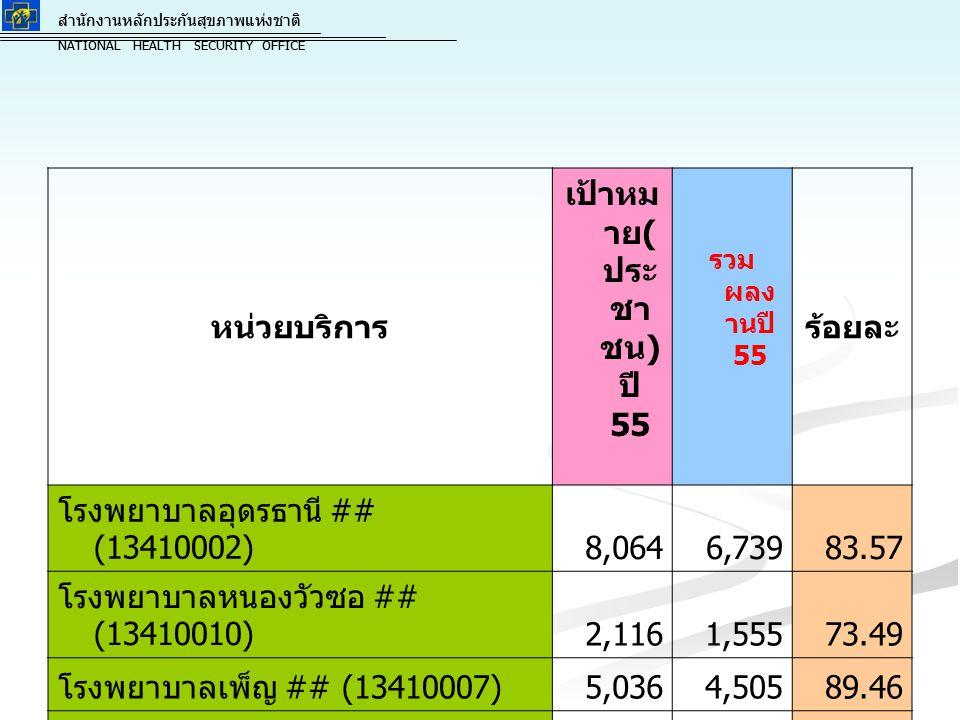หน่วยบริการ เป้าหมาย(ประชาชน) ปี 55 ร้อยละ
