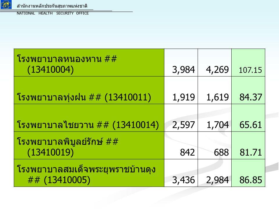 โรงพยาบาลหนองหาน ## (13410004) 3,984 4,269