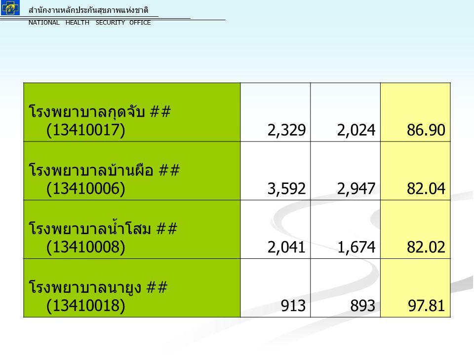 โรงพยาบาลกุดจับ ## (13410017) 2,329. 2,024. 86.90. โรงพยาบาลบ้านผือ ## (13410006) 3,592. 2,947.