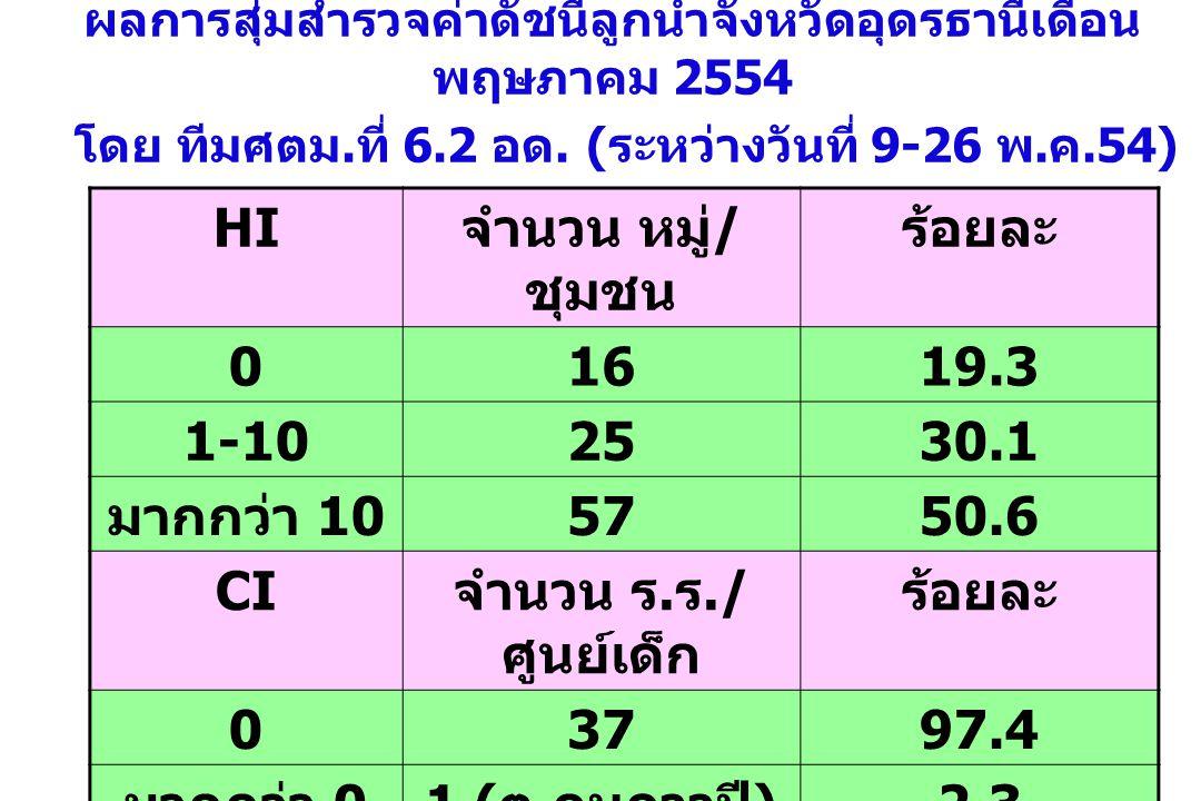 HI จำนวน หมู่/ชุมชน ร้อยละ 16 19.3 1-10 25 30.1 มากกว่า 10 57 50.6 CI