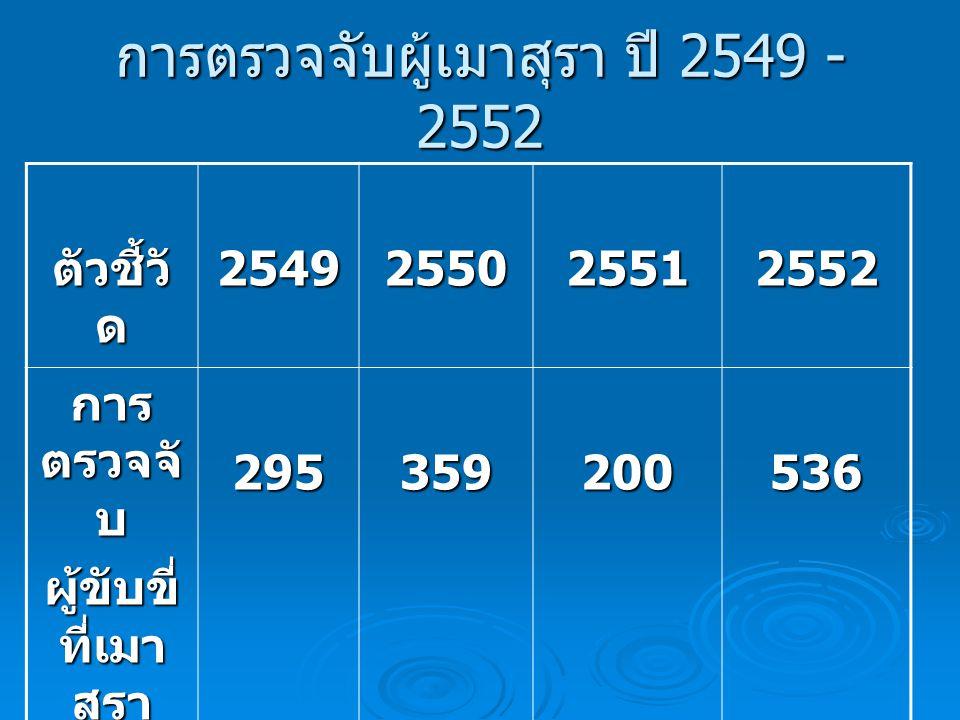 การตรวจจับผู้เมาสุรา ปี 2549 - 2552