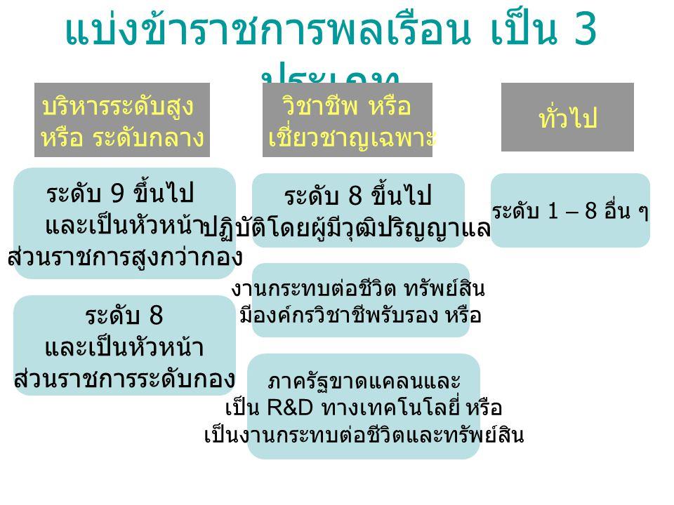 แบ่งข้าราชการพลเรือน เป็น 3 ประเภท