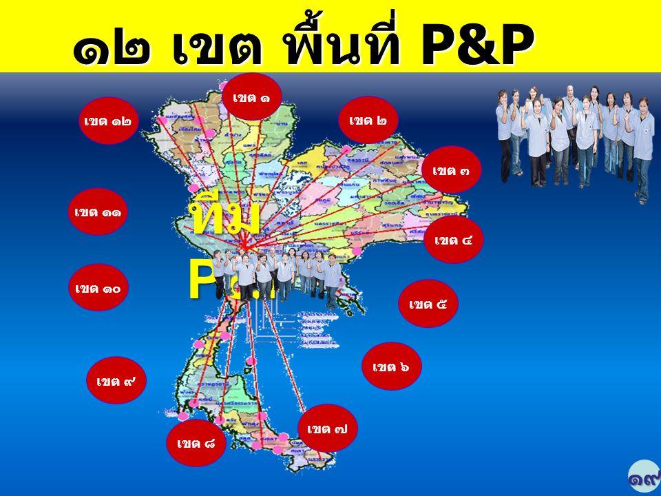 ๑๒ เขต พื้นที่ P&P ทีม P&P ๑๙ เขต ๑ เขต ๑๒ เขต ๒ เขต ๓ เขต ๑๑ เขต ๔