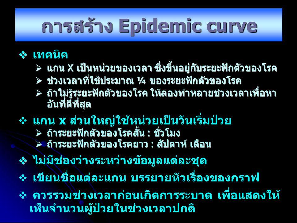 การสร้าง Epidemic curve