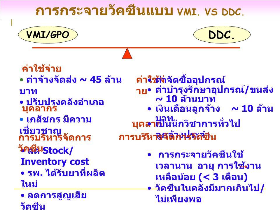 การกระจายวัคซีนแบบ VMI. VS DDC.