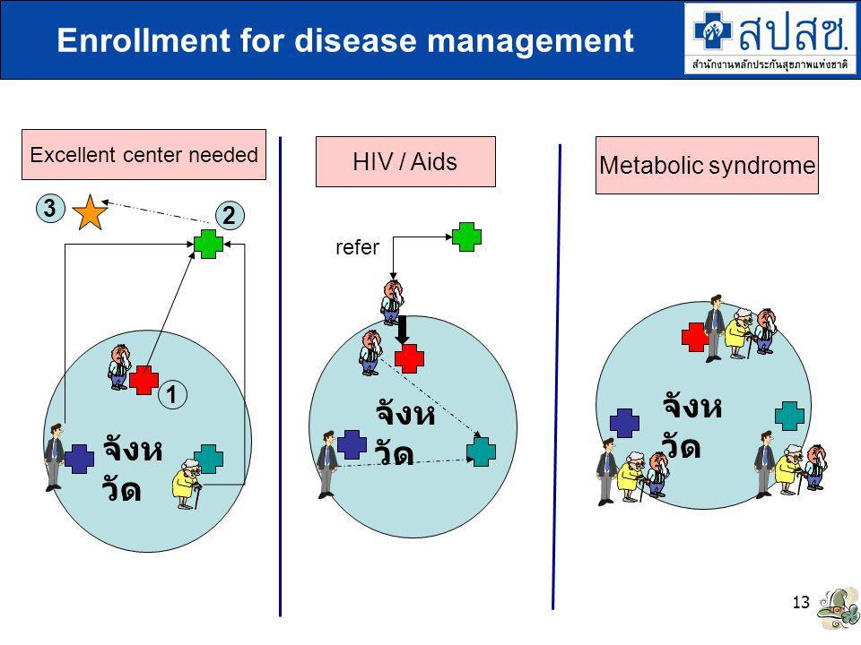 Enrollment for disease management