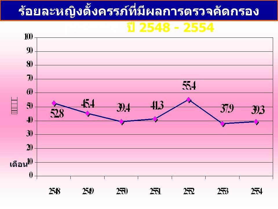 ร้อยละหญิงตั้งครรภ์ที่มีผลการตรวจคัดกรอง positive ปี 2548 - 2554