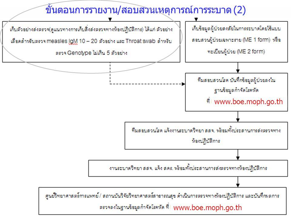ขั้นตอนการรายงาน/สอบสวนเหตุการณ์การระบาด (2)