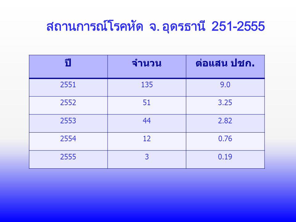 สถานการณ์โรคหัด จ. อุดรธานี 251-2555