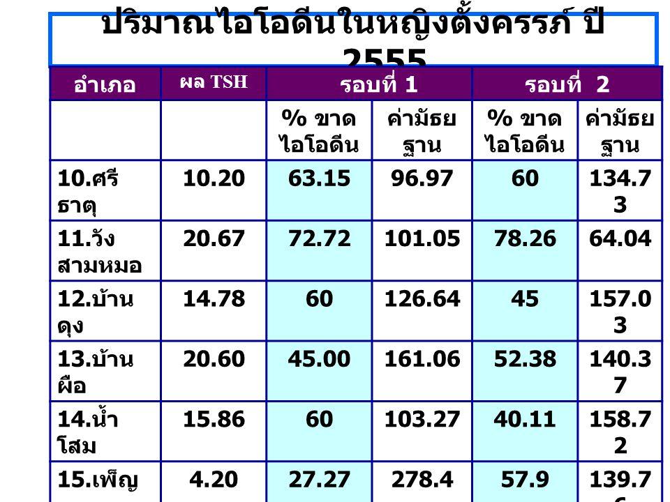 ปริมาณไอโอดีนในหญิงตั้งครรภ์ ปี 2555